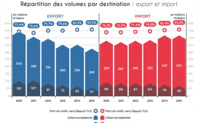 Envoi de colis à l'étranger : les chiffres clés